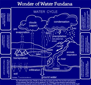 Fundana: Learn the water cycle for Brownies Wonders of Water Journey with Fundana bandana games